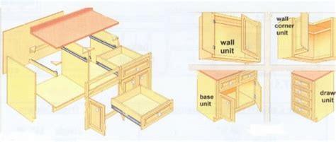 cabinet making for dummies building kitchen cabinet planning woodoperating projects