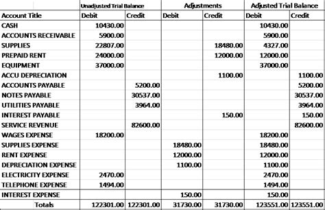 adjusted trial balance definition preparation exle