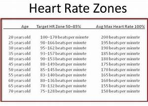 Maximum Heart Rate Exercise Chart Target Heart Rate