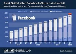 Facebook De Login Deutsch : facebook mehr umsatz mehr gewinn und keine werbung in instagram ~ Orissabook.com Haus und Dekorationen