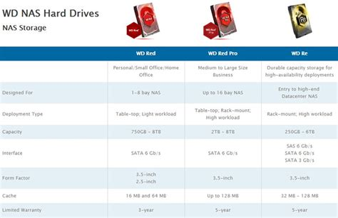 western digital drive colors what is the difference between western digital drives