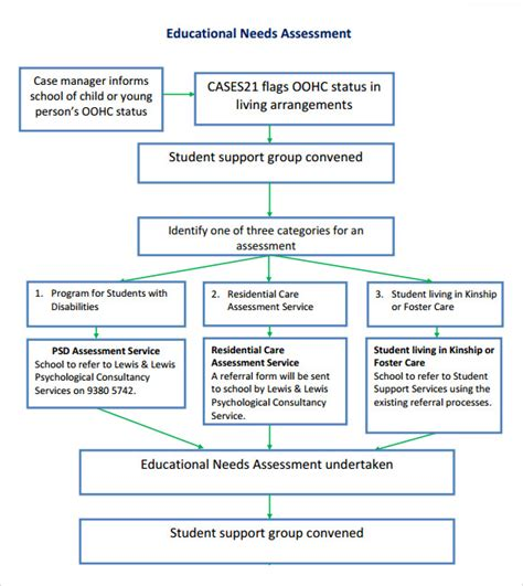 needs assessment template 8 sle needs assessment templates to for free sle templates