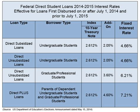 New Student Loan Interest Rates Make For Interesting Times