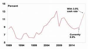 Australian's love affair with debt - how big is the risk ...