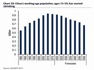 Changes to working age population around the globe ...