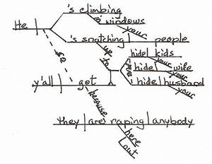 Sentence Diagramming    For Antoine Dodson  U0026quot Hide Your Kids  Hide Your Wife     U0026quot  Seriously