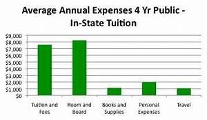 Compare College Tuition   Cost of College Tuition