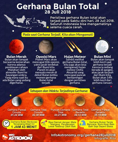 Lalu kapan tepatnya terjadi super blood moon atau gerhana bulan 28 juli 2018 mendatang? Gerhana Bulan Total di Indonesia Selanjutnya: 26 Mei 2021 ...