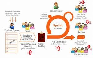 Scrum Framework - 5 Events in Scrum Framework