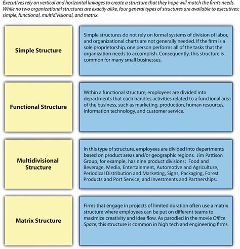 Creating an Organizational Structure – Mastering Strategic