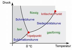 Physik  Das Phasendiagramm Von Wasser