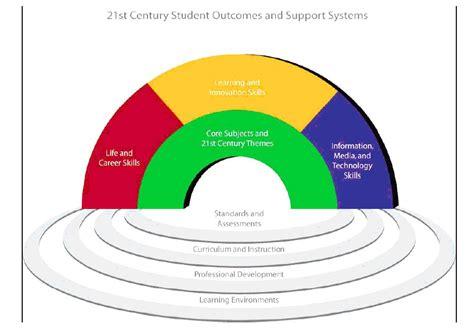 กรอบแนวคิดเพื่อการเรียนรู้ในศตวรรษที่ 21