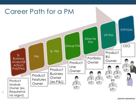 project management   career path