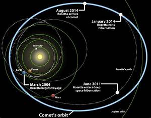 Rosetta Satellite Orbit (page 2) - Pics about space