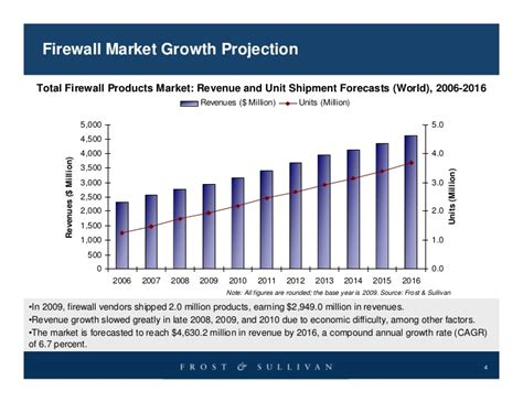 future   firewall market  technology