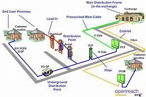U0026 39 They Said I Can U0026 39 T Get Fast Broadband As I U0026 39 M Too Near The Exchange U0026 39    Unitedkingdom