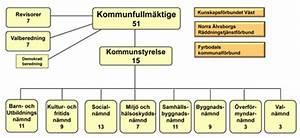 Schema regler kommunal