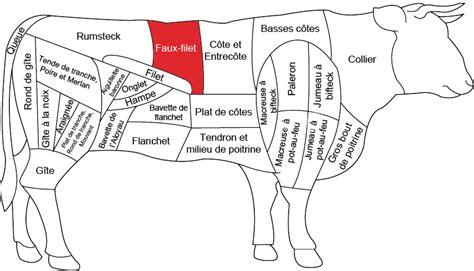 cuisiner du veau faux filet de bœuf boucherie charcuterie fromagerie