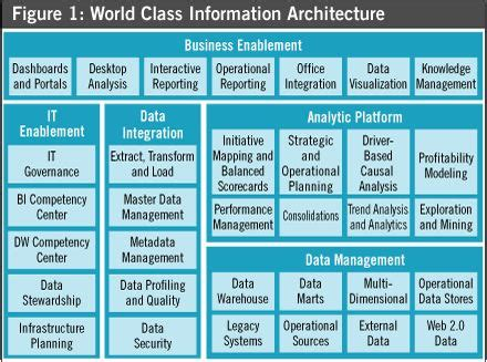 enterprise architecture images  pinterest