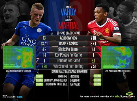 Premier League statistical preview: including Leicester ...