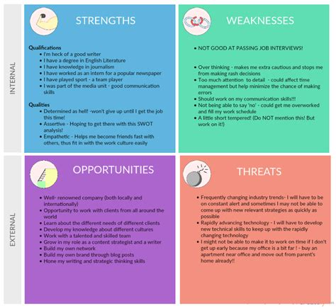 strengths and weaknesses exles in nursing how a personal swot analysis helped me finally get a