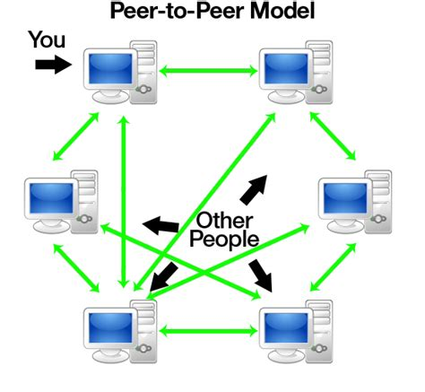 Peer To Peer File Sharing Through Wcf  Codeproject. Learey Technical Center Shamrock Pest Control. Hot Water Pumps Domestic The Knot Credit Card. Pro Guard Pest Control How To Find Candidates. Walmart Eye Care Center Hours. Forensic Technician Schools Calories Beer. Cloud Based Spam Filtering Hair Surgery Cost. Centos Configure Network Animated Running Man. Skyline College Roanoke Plumbers Roseville Ca