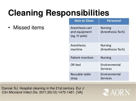 recommended practices  environmental cleaning