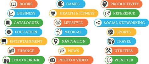 Mobile App Categories Appcare