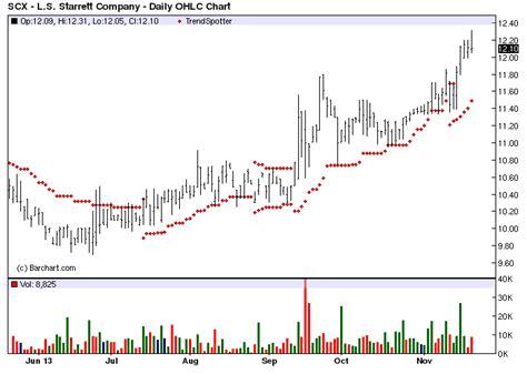 LS Starrett Co - Barchart Chart Of The Day - Jim Van ...