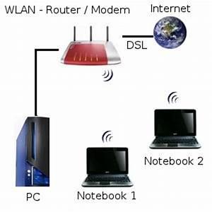 Netzwerk Einrichten Mit Router : ein wlan netzwerk einrichten anleitungen zum aufbau eines wlans ~ One.caynefoto.club Haus und Dekorationen