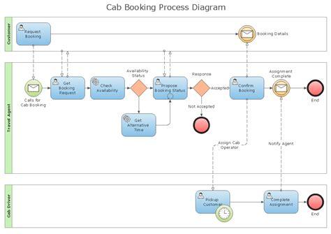 business process diagram solution conceptdrawcom