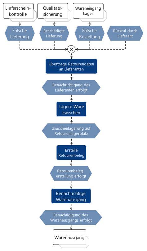 Wareneingang Wirtschaftsinformatik Wiki Kewee