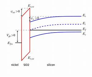 Electrical Characteristics Of The Mos Capacitor