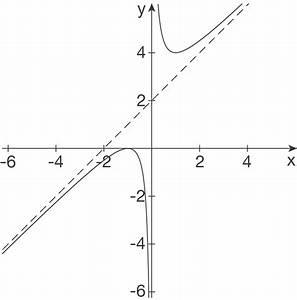 Asymptote Berechnen Gebrochen Rationale Funktion : gebrochenrationale funktionen analysis mathe ~ Themetempest.com Abrechnung