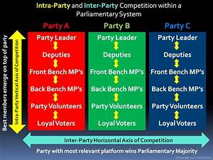 Shift To The Parliamentary System