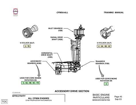 Cfm All Borescope Inspection