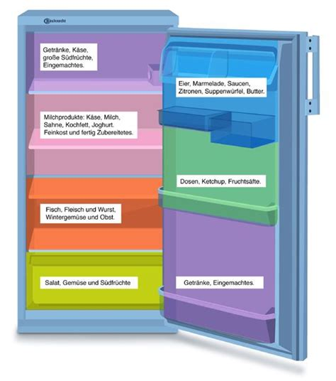Küchenschränke Richtig Einräumen by K 252 Hlschrank Richtig Einr 228 Umen Haushaltstipps