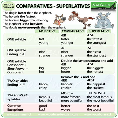 Learning Englishltq Santander Comparisonsuperlative