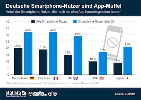 statistik deutsche smartphone nutzer sind app muffel