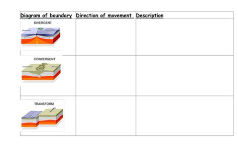 plate boundary diagrams by uk teaching resources tes