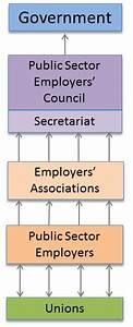 Public Sector Bargaining