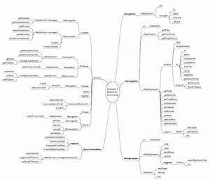Selenium Testing Guide  Core Java Tutorial Oops Concepts