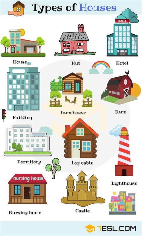 Different Types Of Houses In English  List Of House Types  7 E S L