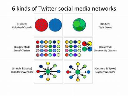 Social Network Kinds Patterns Research Structures Analysis