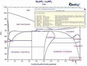 What U0026 39 S New In Phase Diagram