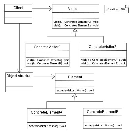 c 11 visitor pattern with templates visitor pattern wikipedia