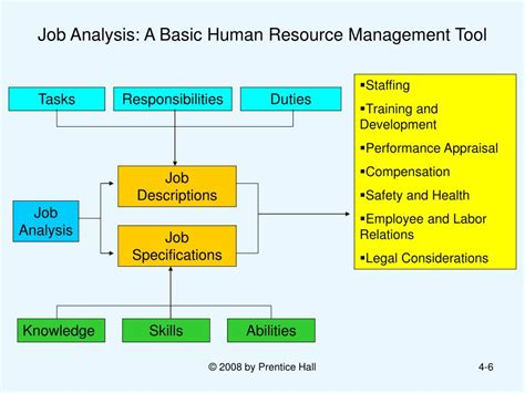 Ppt  Human Resource Management 10 Th Edition Chapter 4. Flash Data Visualization Ohio Massage License. Easiest Way To Build Credit Fork Lift Lease. Satellite Tv Indianapolis Selling A Car In Pa. It Service Desk Software Comparison. Cable Television Providers Best Pos Software. Billing Coding Certification. Dominican Republic Medical School. Regional First Care Watkinsville