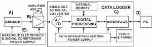 Block Diagram Of The Instrumentation And Data Acquisition System Used