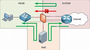 Introduction To Firewalls