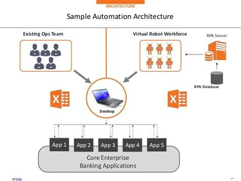 Image Result For Rpa Architecture
